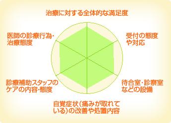 新井デンタルクリニック
