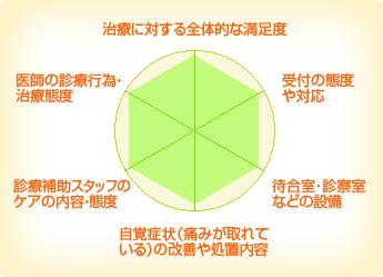 宇田川歯科医院 江戸川区