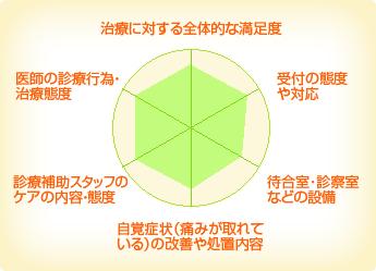 Cure to Care 新宮デンタルクリニック