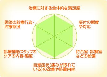 アートデンタル 中田南クリニック