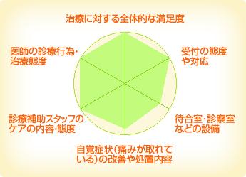 舟田歯科クリニック