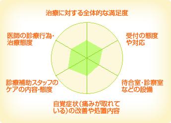 矯正歯科横浜スマイルコンセプト