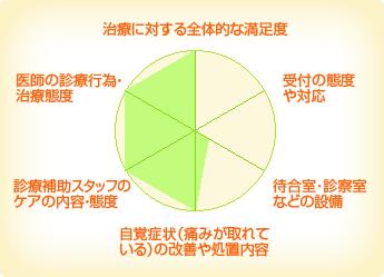 堀田デンタルクリニック