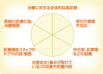 神田北口デンタルオフィス